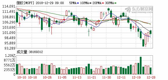 11月30日微软市值事件1.png